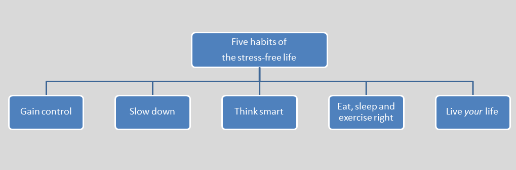 five habits of the stress free life