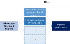 A Significant Purpose's effects on Motivation
