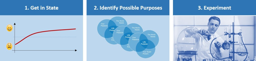 A process for finding your Life Purpose